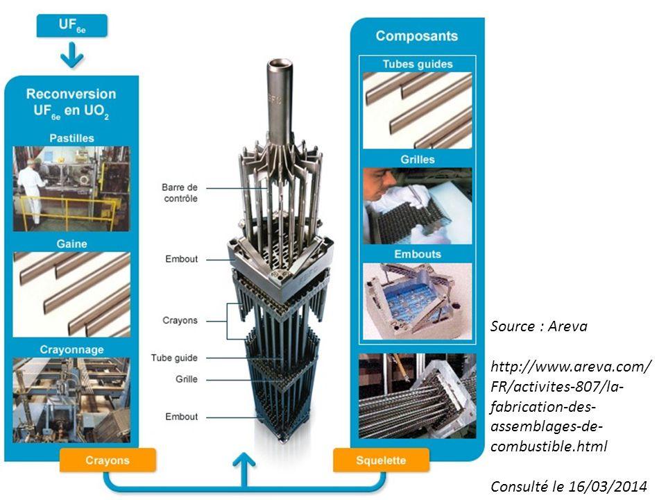 Source : Areva http://www.areva.com/FR/activites-807/la-fabrication-des-assemblages-de-combustible.html.