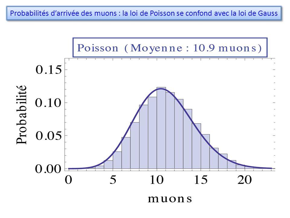 Probabilités d'arrivée des muons : la loi de Poisson se confond avec la loi de Gauss