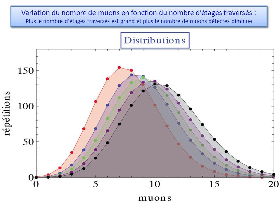 Variation du nombre de muons en fonction du nombre d'étages traversés :