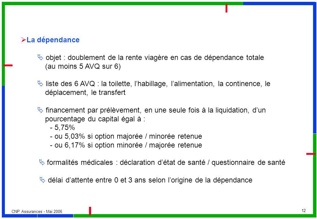 La dépendance  objet : doublement de la rente viagère en cas de dépendance totale. (au moins 5 AVQ sur 6)