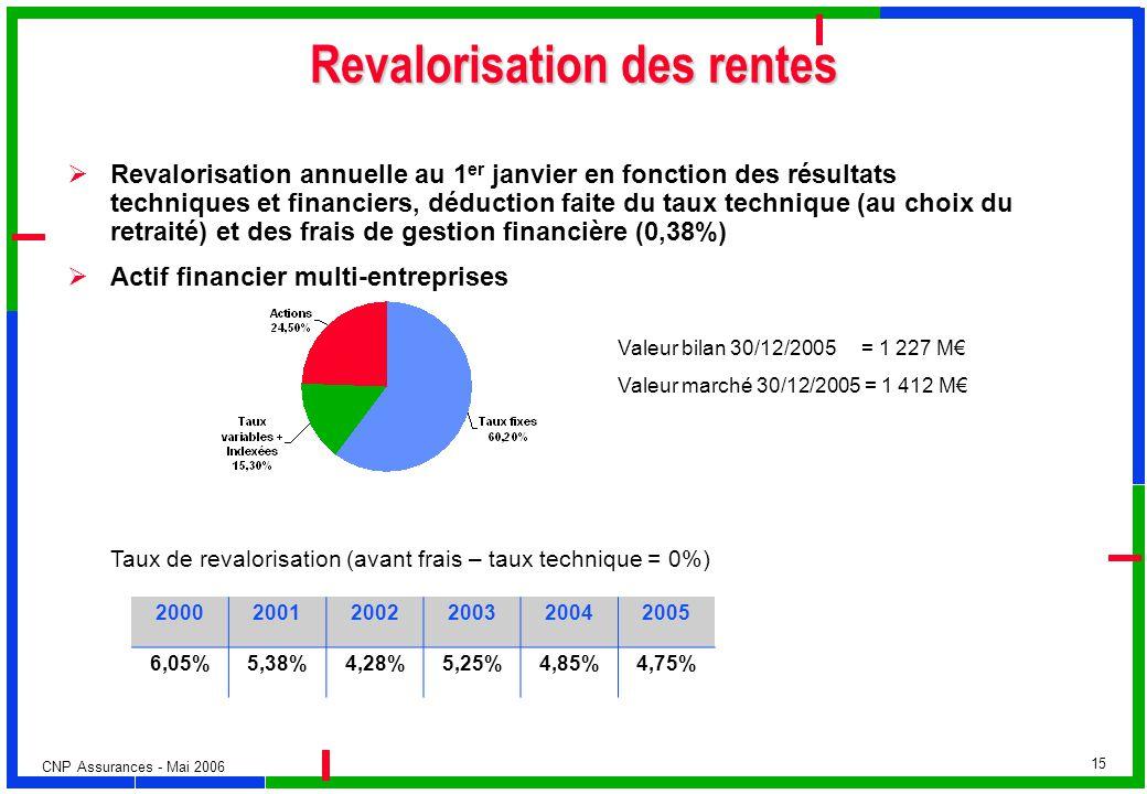 Revalorisation des rentes