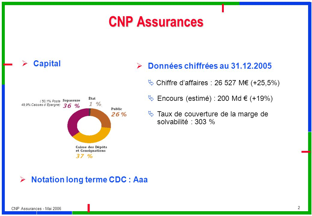 CNP Assurances Capital