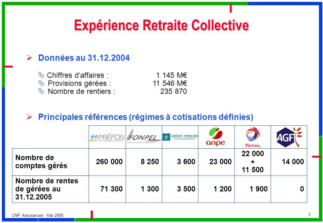 Expérience Retraite Collective