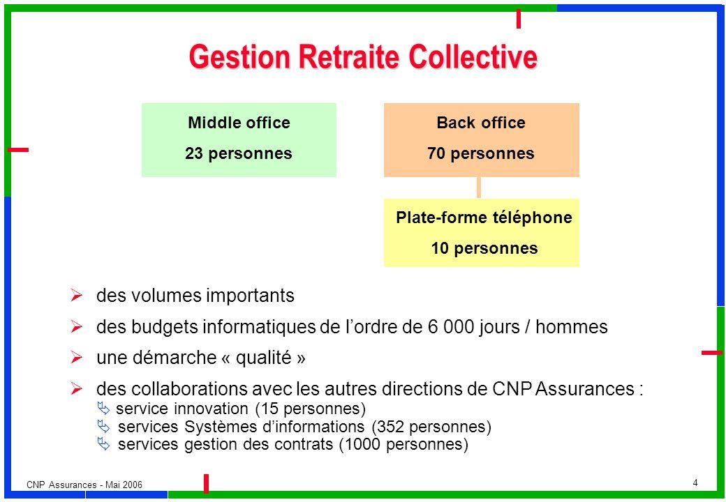 Gestion Retraite Collective