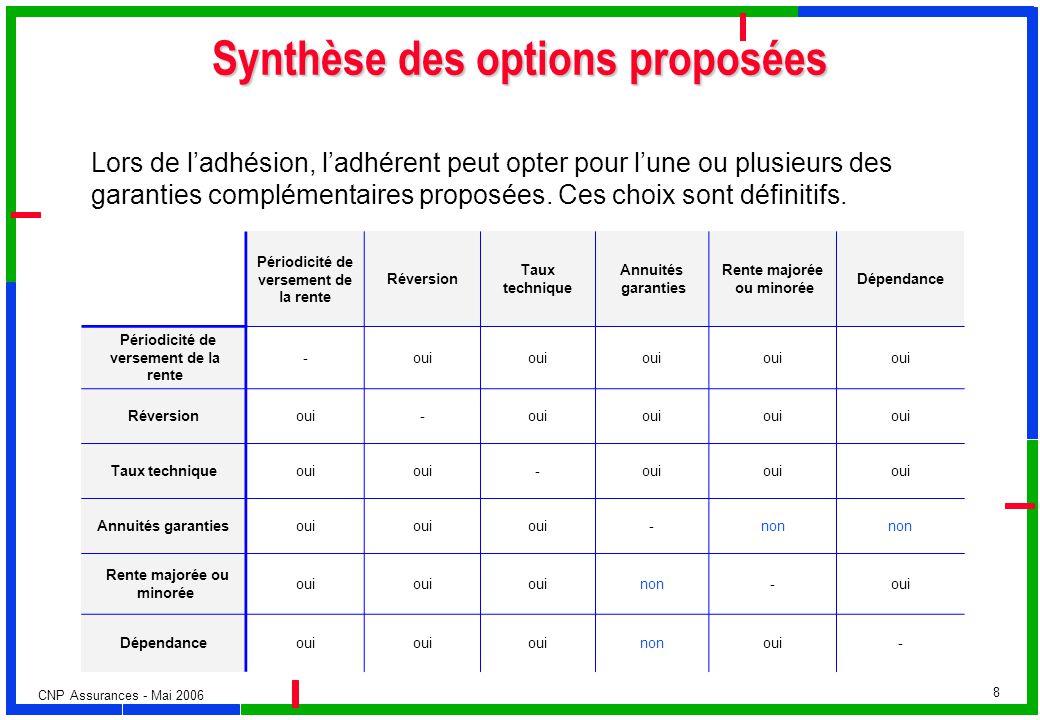 Synthèse des options proposées