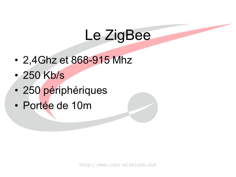 Le ZigBee 2,4Ghz et 868-915 Mhz 250 Kb/s 250 périphériques