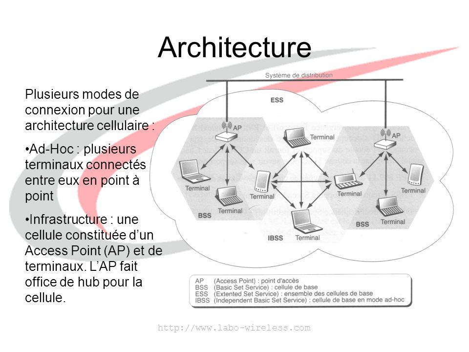 Architecture Plusieurs modes de connexion pour une architecture cellulaire : Ad-Hoc : plusieurs terminaux connectés entre eux en point à point.