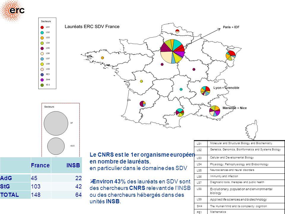 Le CNRS est le 1er organisme européen en nombre de lauréats,