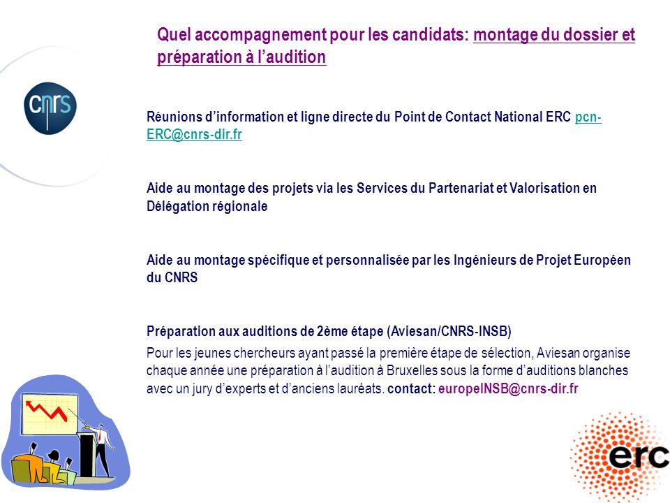 Quel accompagnement pour les candidats: montage du dossier et préparation à l'audition