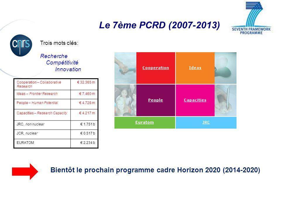 Le 7ème PCRD (2007-2013) Trois mots clés: Recherche. Compétitivité. Innovation. Cooperation – Collaborative Research.
