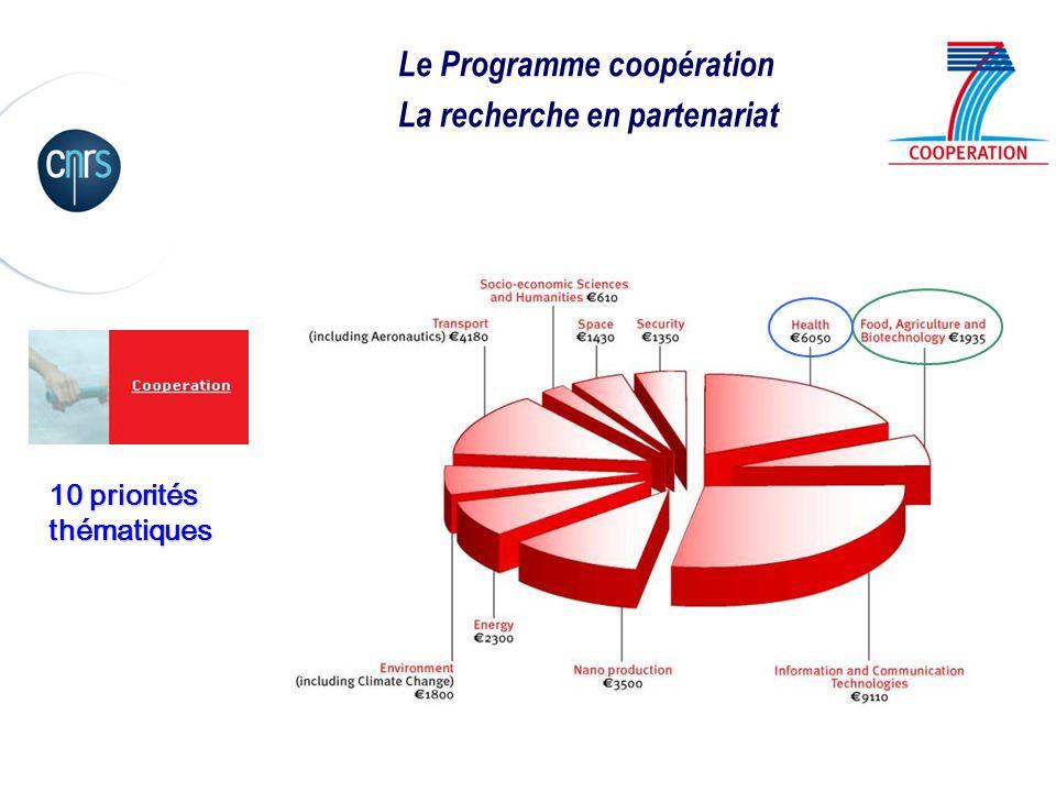 Le Programme coopération La recherche en partenariat