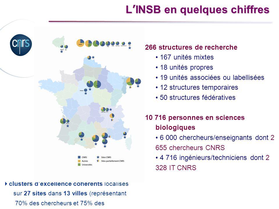 L'INSB en quelques chiffres