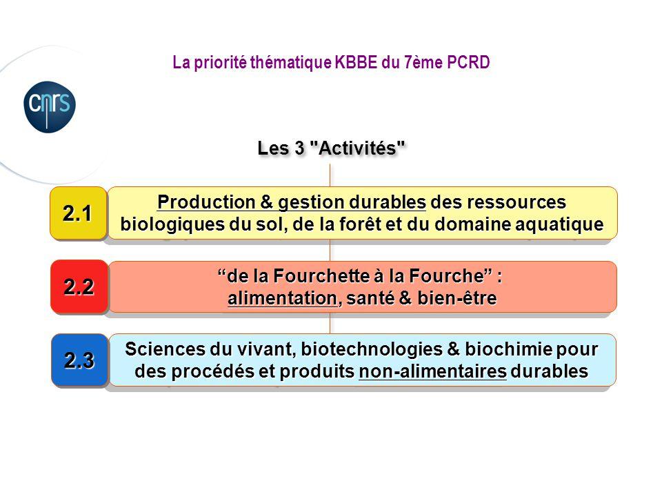 La priorité thématique KBBE du 7ème PCRD