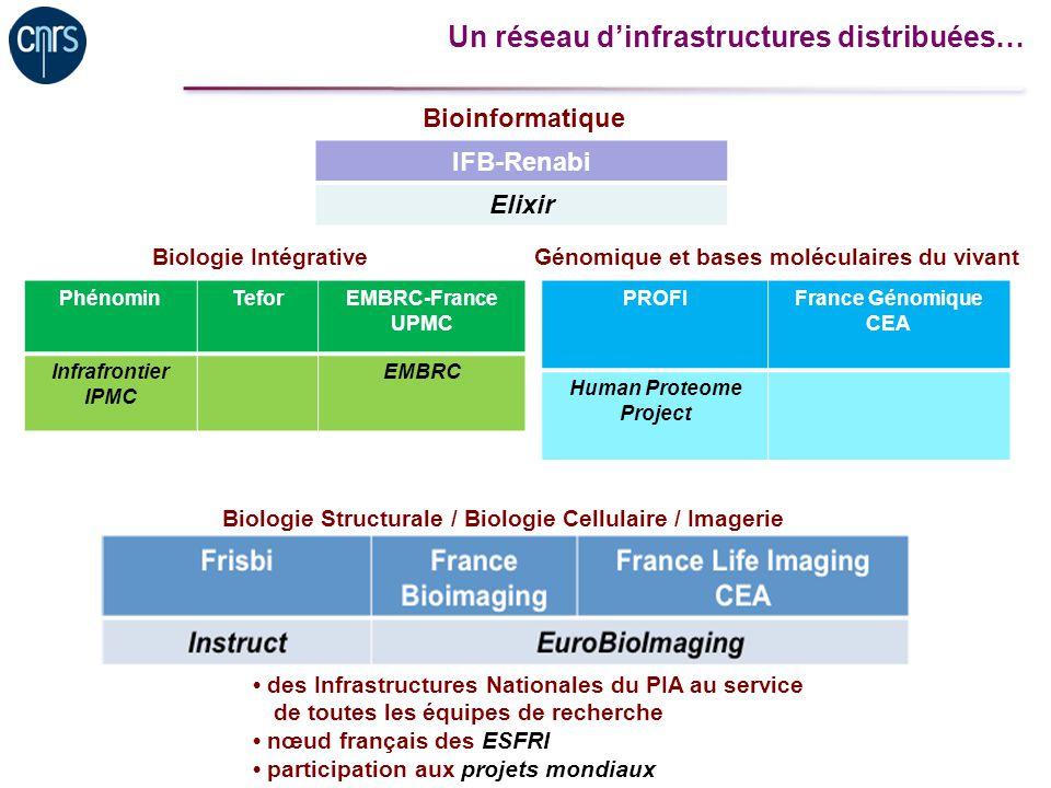 Génomique et bases moléculaires du vivant Human Proteome Project