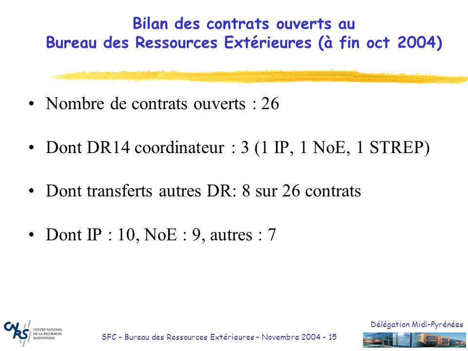 Nombre de contrats ouverts : 26