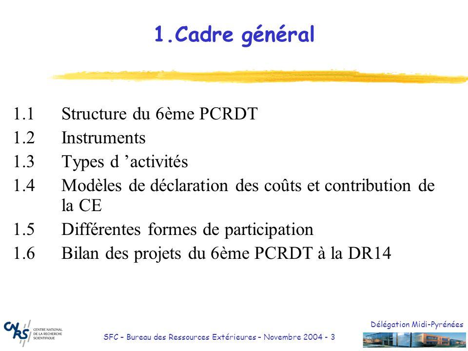 1.Cadre général 1.1 Structure du 6ème PCRDT 1.2 Instruments