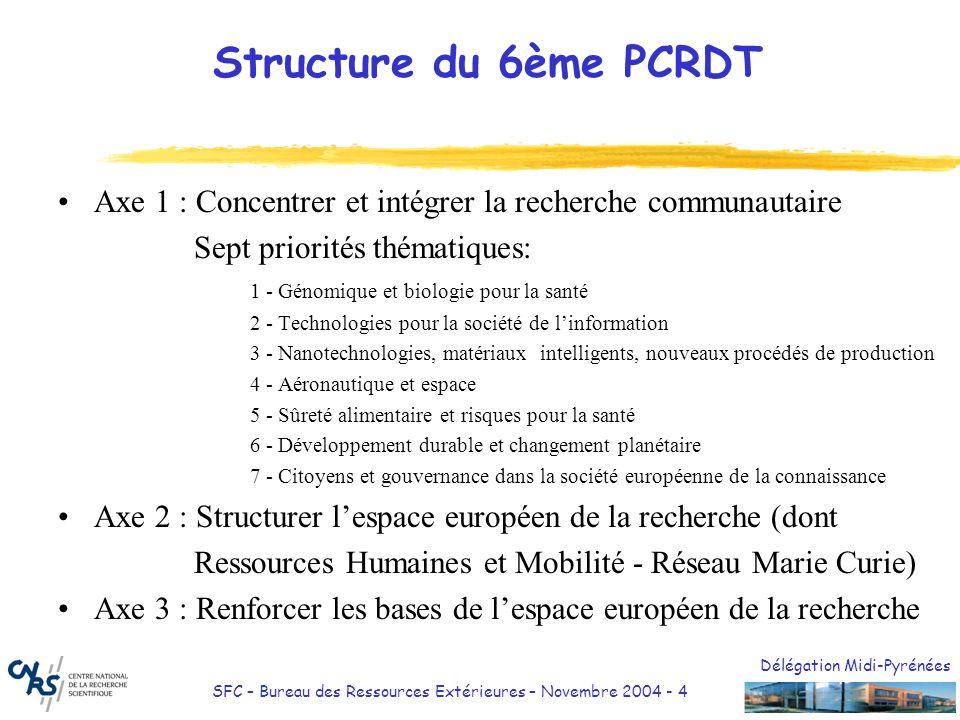 31/03/2017 Structure du 6ème PCRDT. Axe 1 : Concentrer et intégrer la recherche communautaire. Sept priorités thématiques: