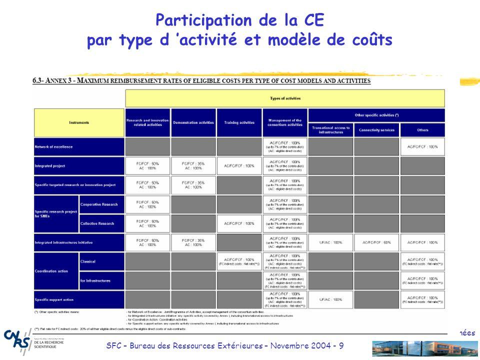 Participation de la CE par type d 'activité et modèle de coûts