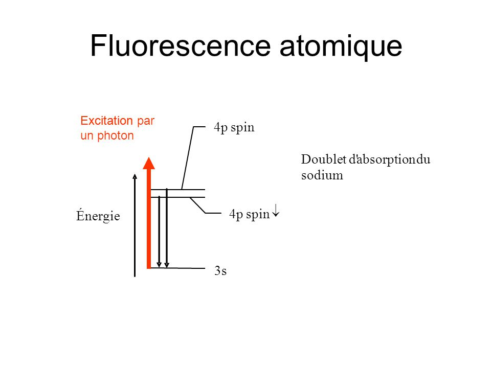 Fluorescence atomique