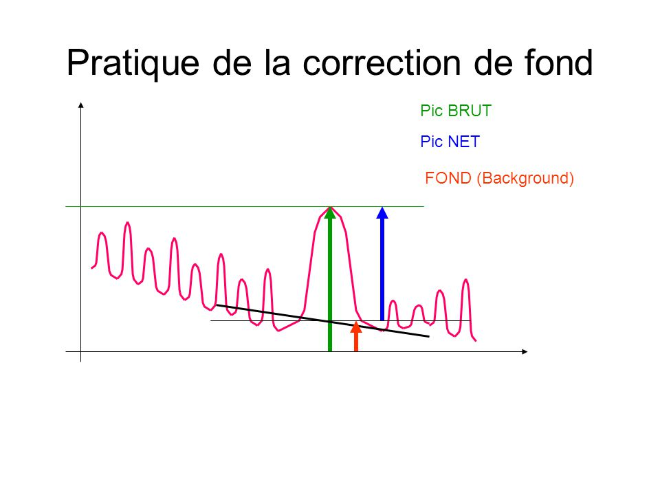 Pratique de la correction de fond