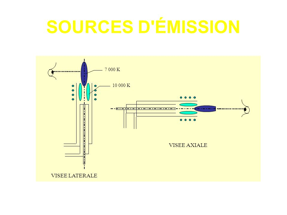 SOURCES D ÉMISSION 7 000 K 10 000 K VISEE AXIALE VISEE LATERALE