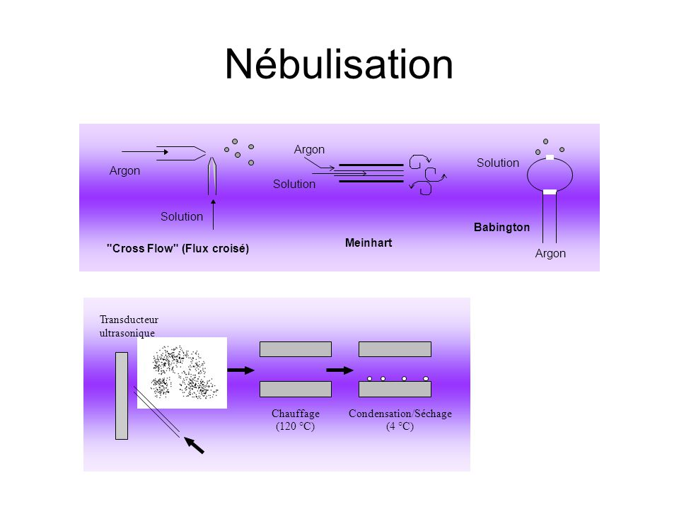Nébulisation Argon Solution Argon Solution Solution Babington Meinhart