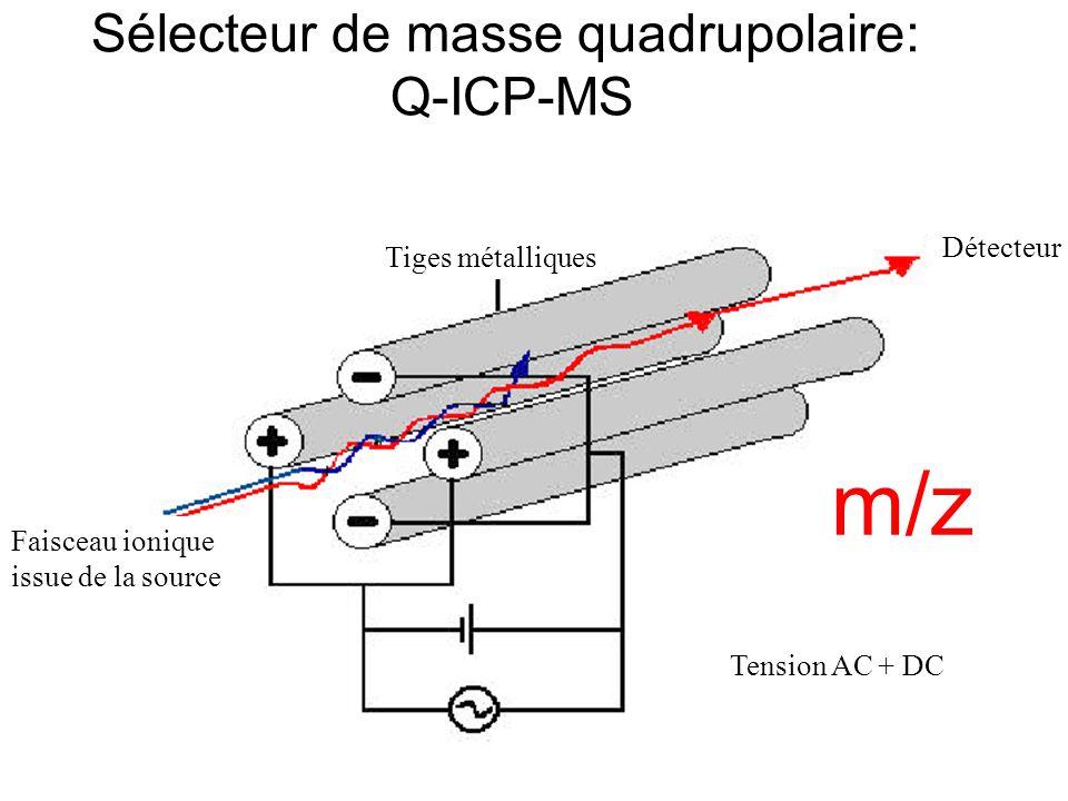 Sélecteur de masse quadrupolaire: Q-ICP-MS