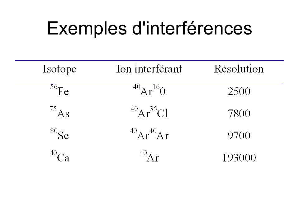 Exemples d interférences
