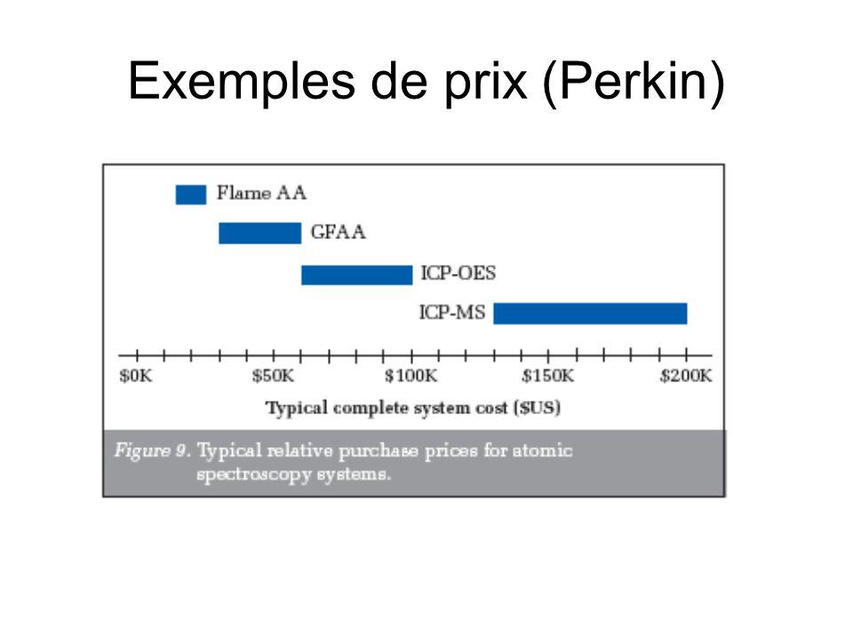 Exemples de prix (Perkin)
