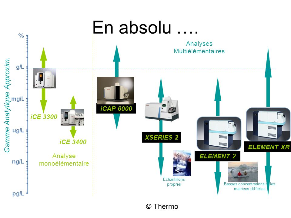 En absolu …. Gamme Analytique Approxim. © Thermo
