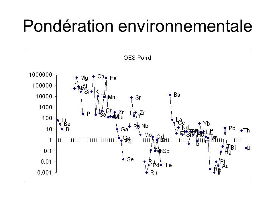 Pondération environnementale