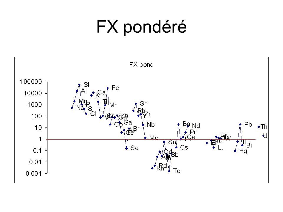 FX pondéré
