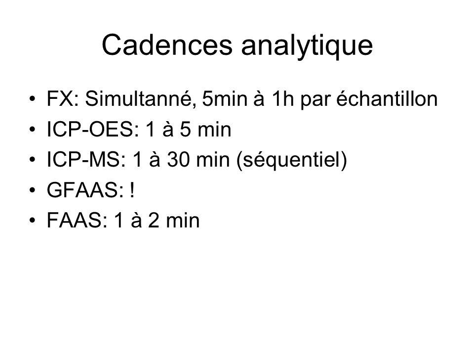 Cadences analytique FX: Simultanné, 5min à 1h par échantillon
