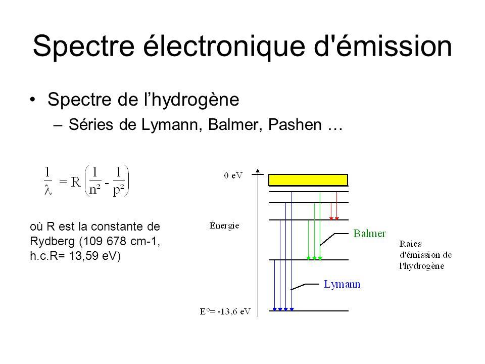 Spectre électronique d émission