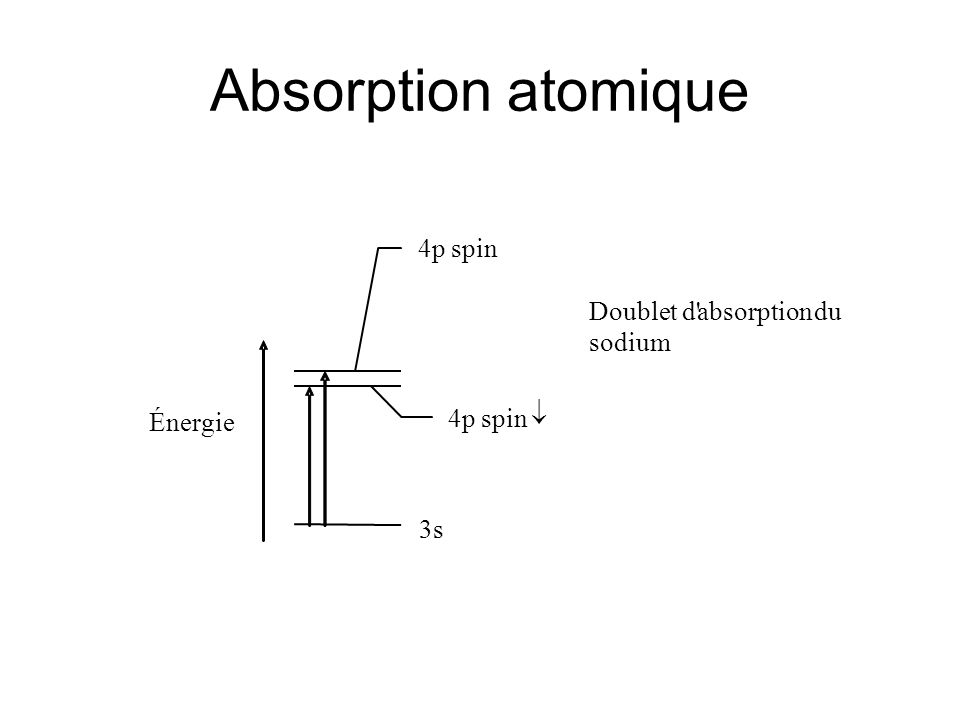 Absorption atomique Énergie Doublet d absorption du sodium 4p spin ­