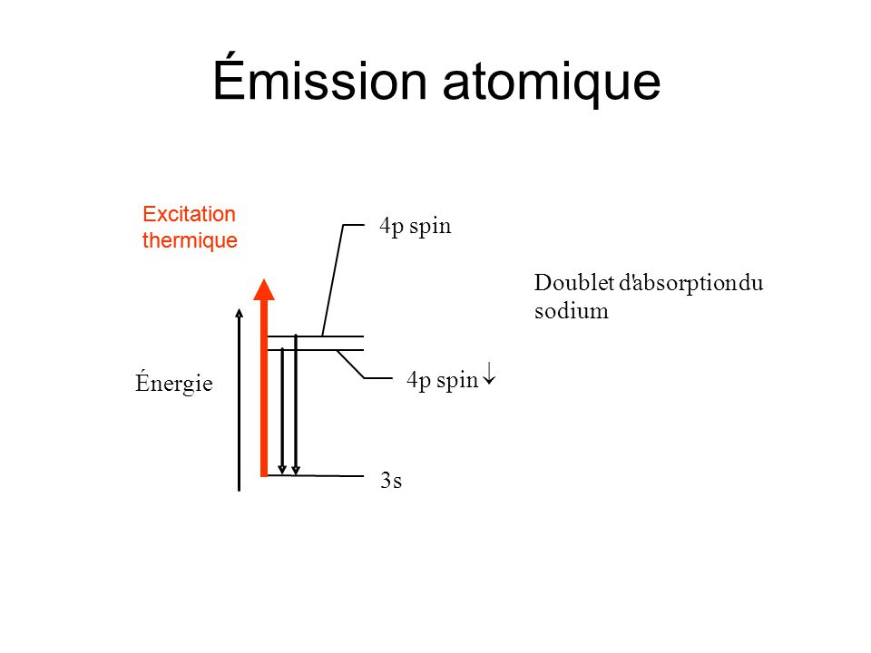 Émission atomique 4p spin ­ Doublet d absorption du sodium Énergie
