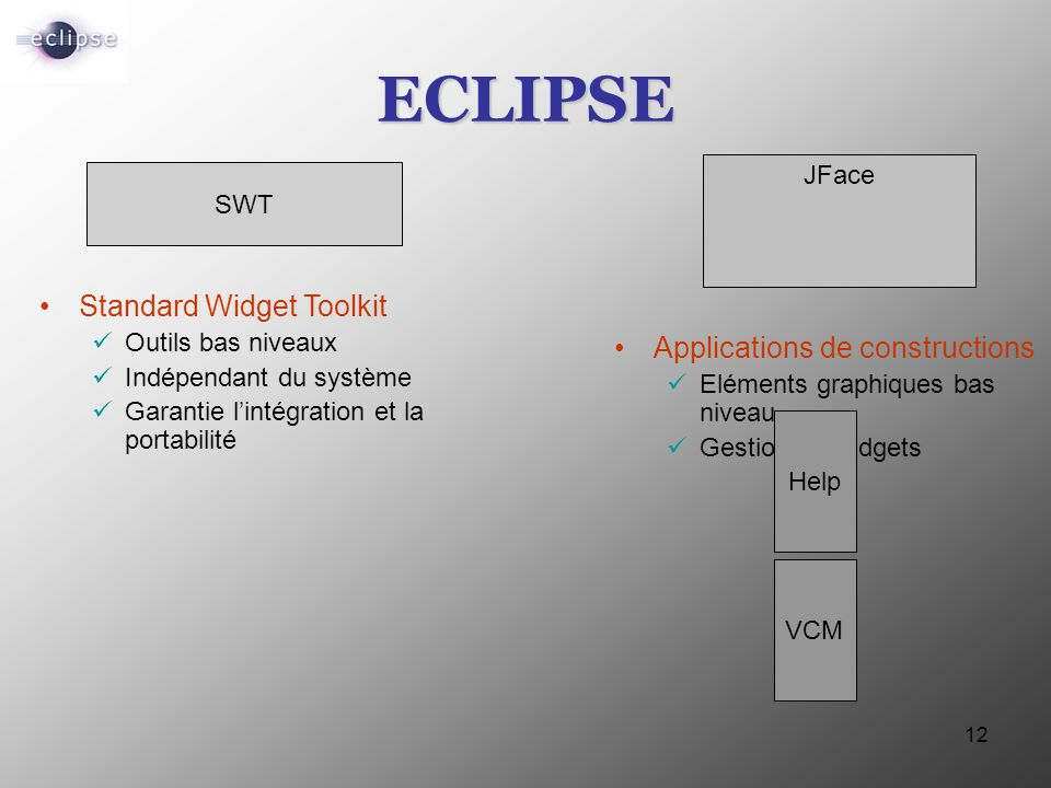 ECLIPSE Standard Widget Toolkit Applications de constructions JFace