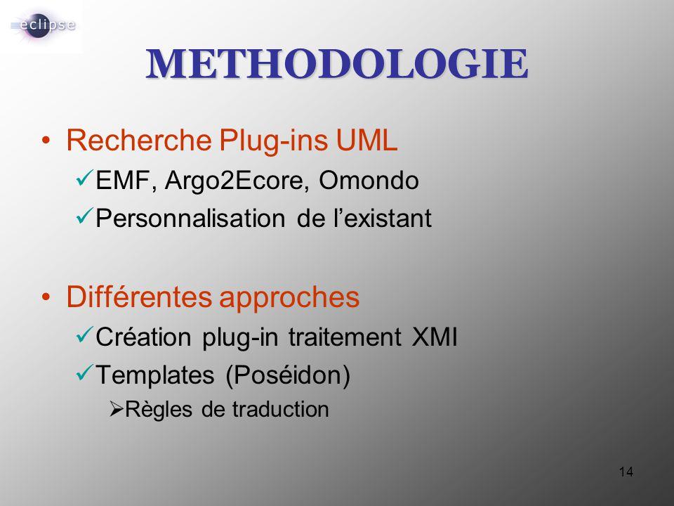 METHODOLOGIE Recherche Plug-ins UML Différentes approches