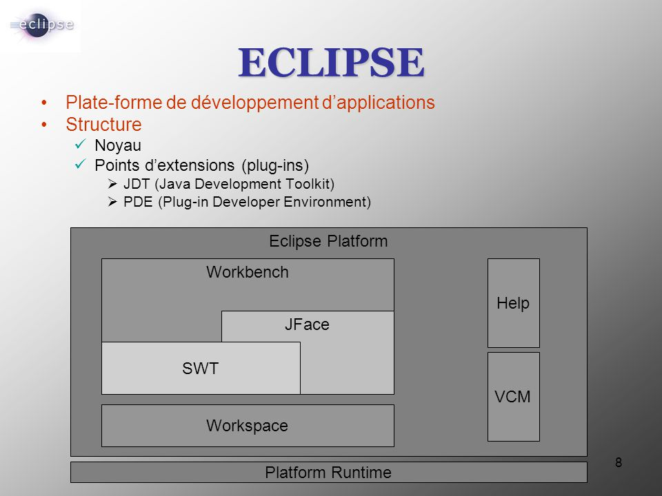 ECLIPSE Plate-forme de développement d'applications Structure Noyau