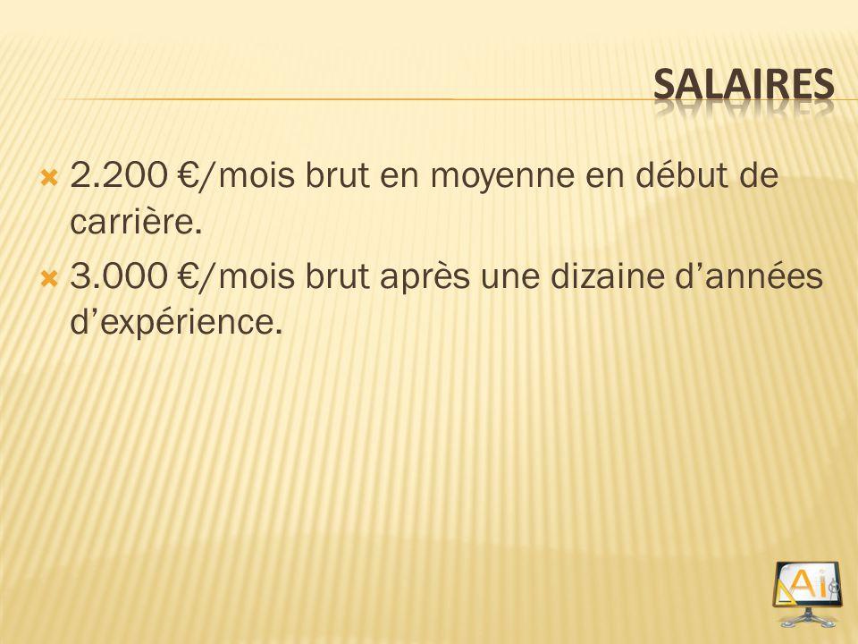 Salaires 2.200 €/mois brut en moyenne en début de carrière.