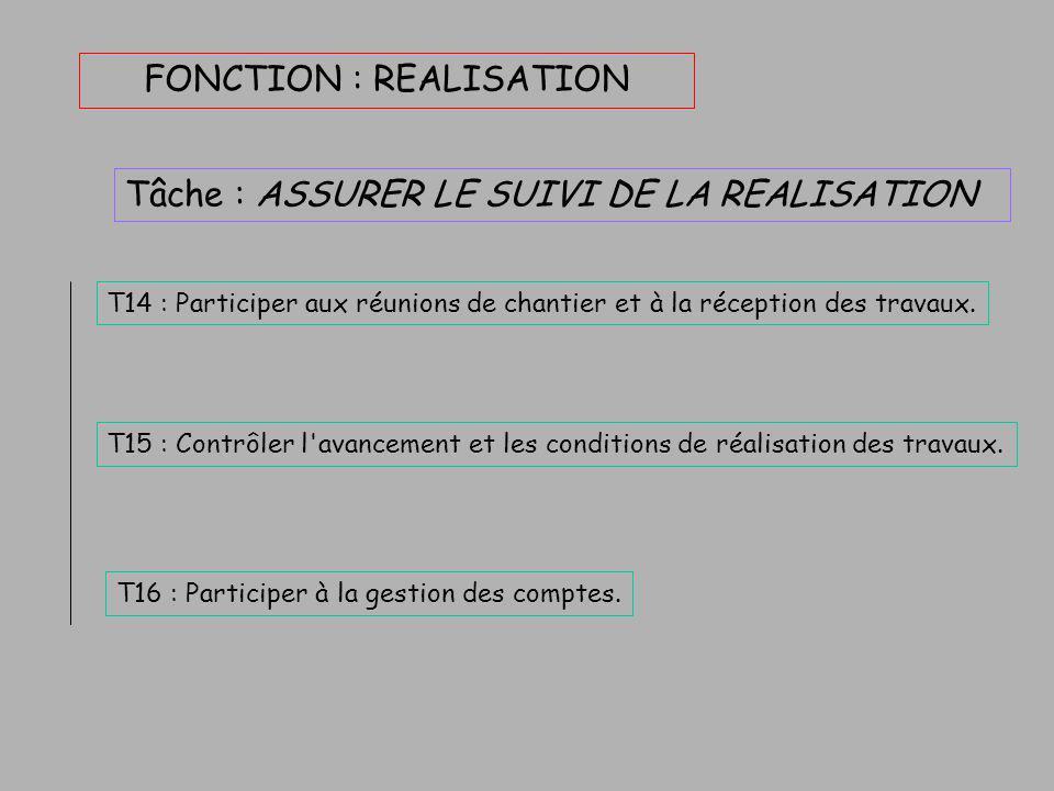 FONCTION : REALISATION