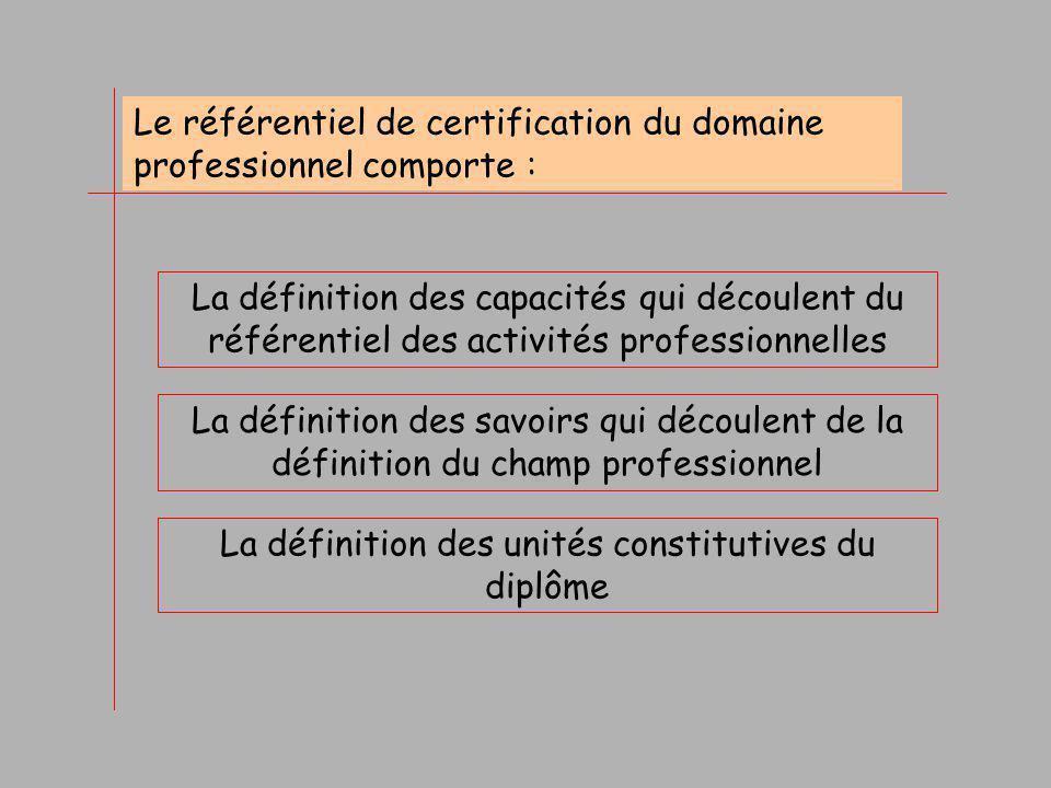 La définition des unités constitutives du diplôme