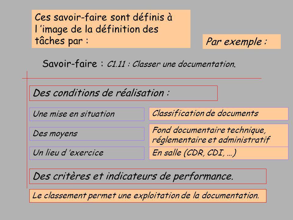 Savoir-faire : C1.11 : Classer une documentation.