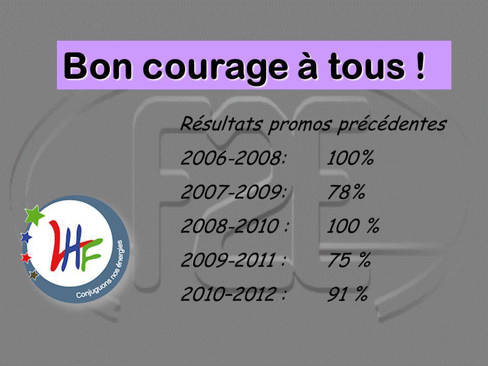Bon courage à tous ! Résultats promos précédentes 2006-2008: 100%