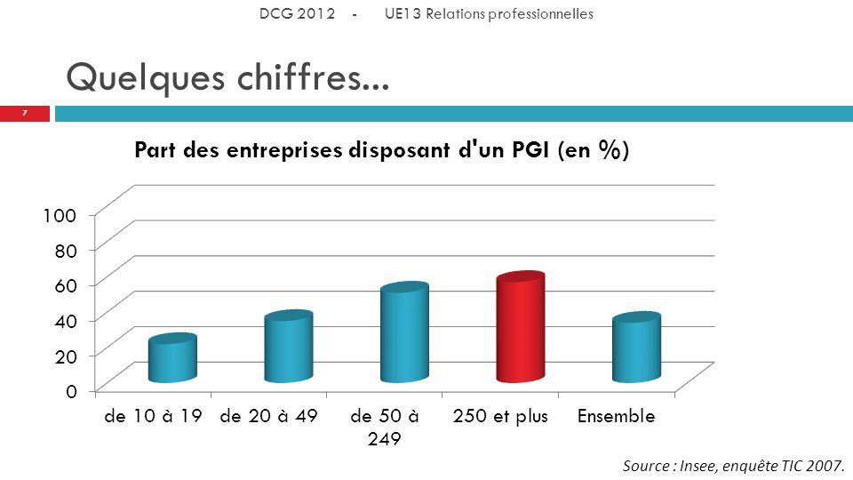 DCG 2012 - UE13 Relations professionnelles