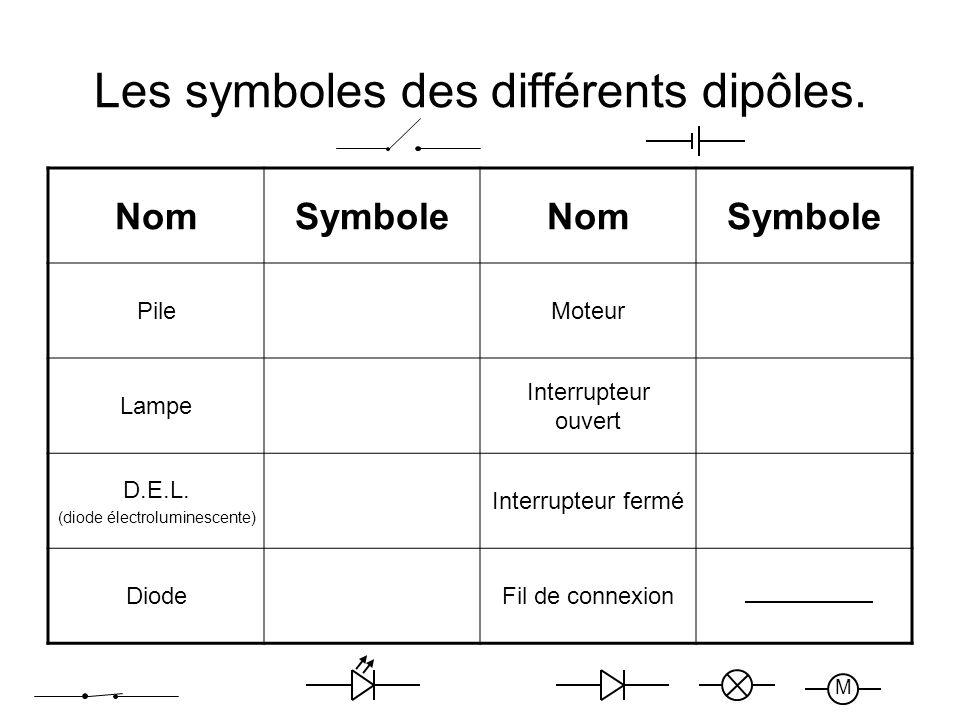 Les symboles des différents dipôles.