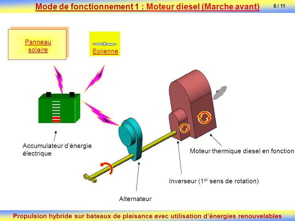 Mode de fonctionnement 1 : Moteur diesel (Marche avant)