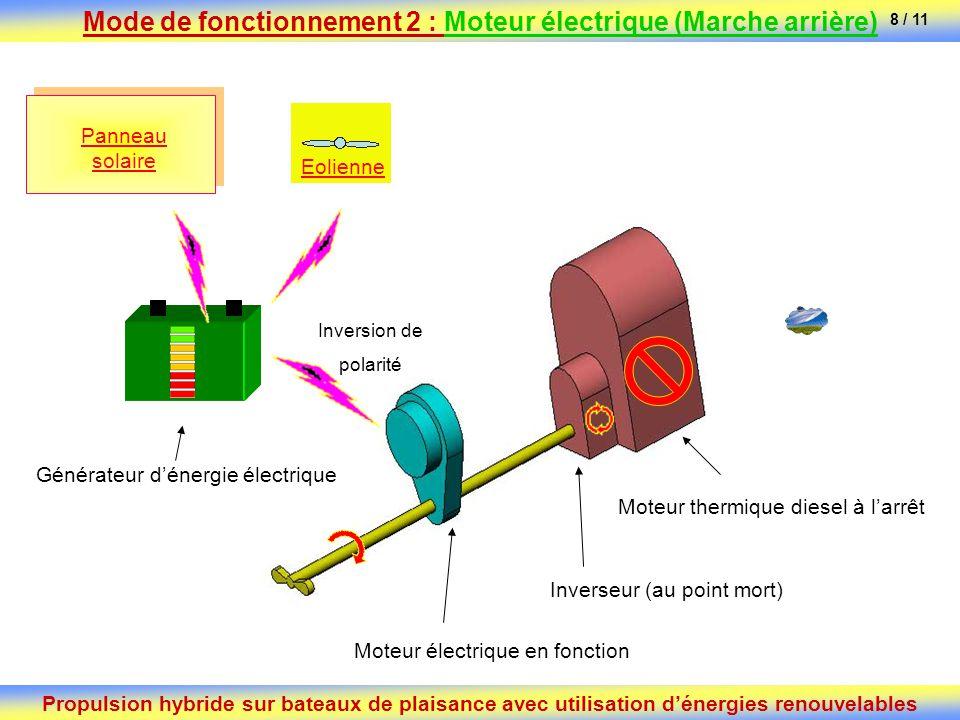 Mode de fonctionnement 2 : Moteur électrique (Marche arrière)