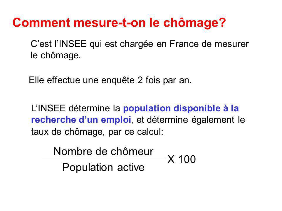 Comment mesure-t-on le chômage