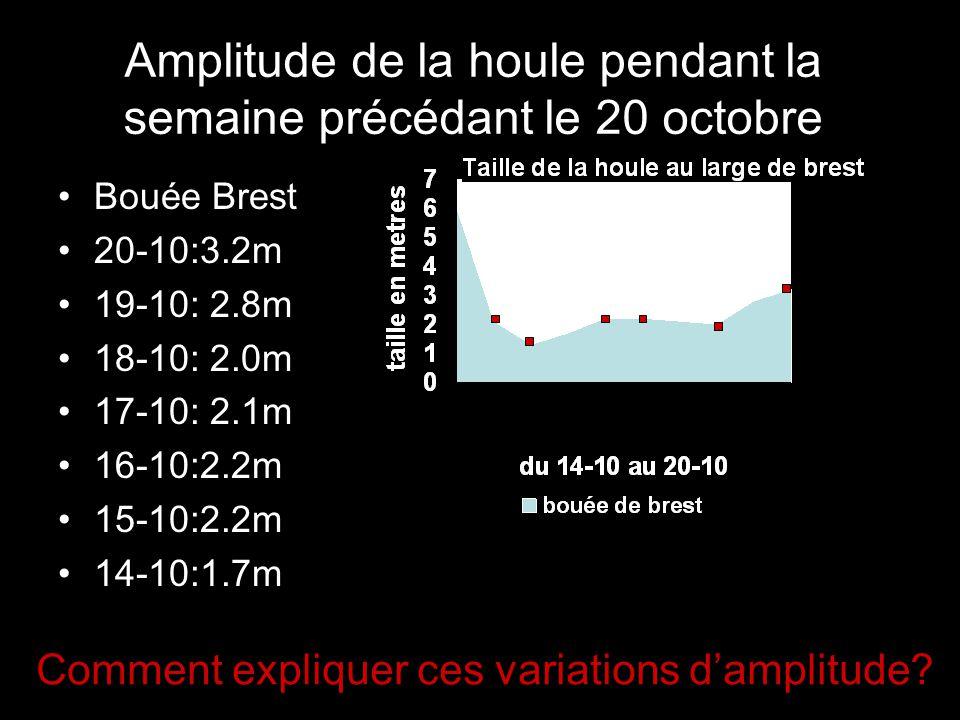 Amplitude de la houle pendant la semaine précédant le 1er novembre